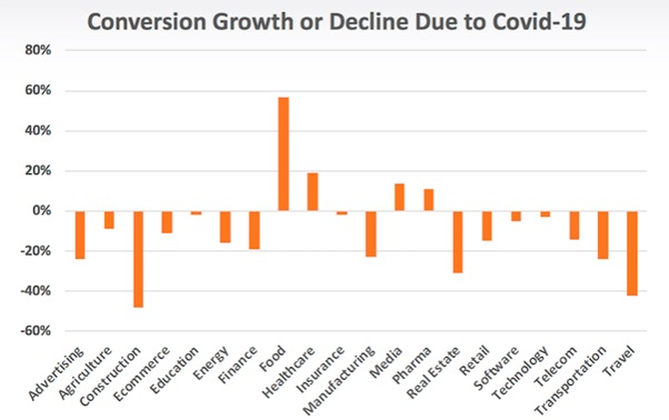 conversions during covid-2019