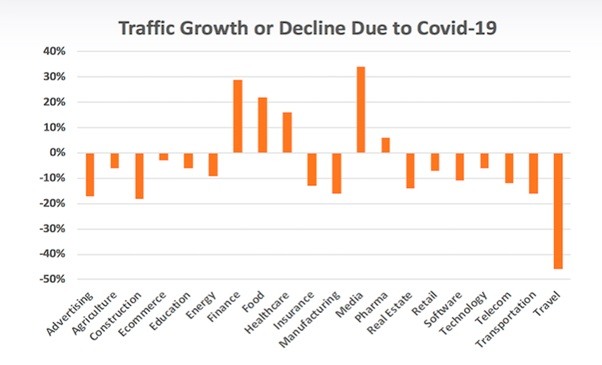 website traffic during covid-2019